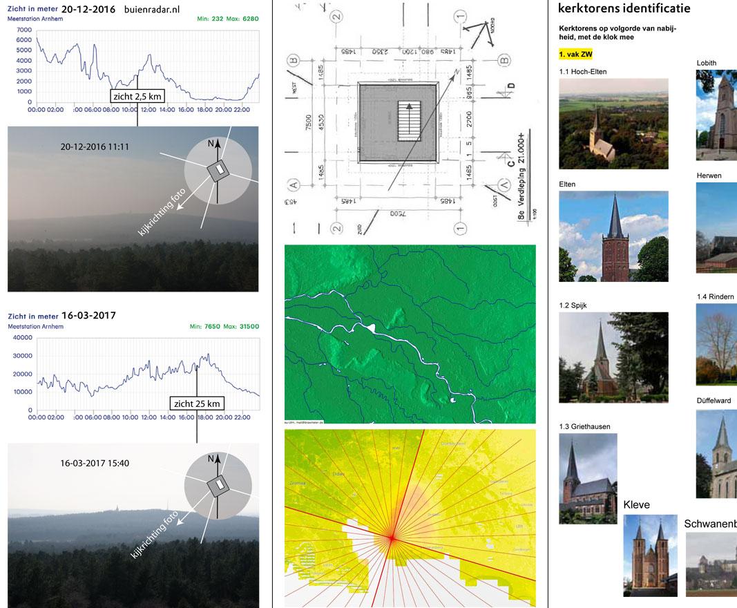 Informatie uit diverse bronnen. Zicht in meters, bouwtekening, hoogtekaarten, kerktorens